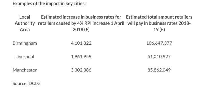Estimated Business Rates